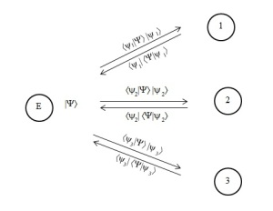 von Neumann Figure